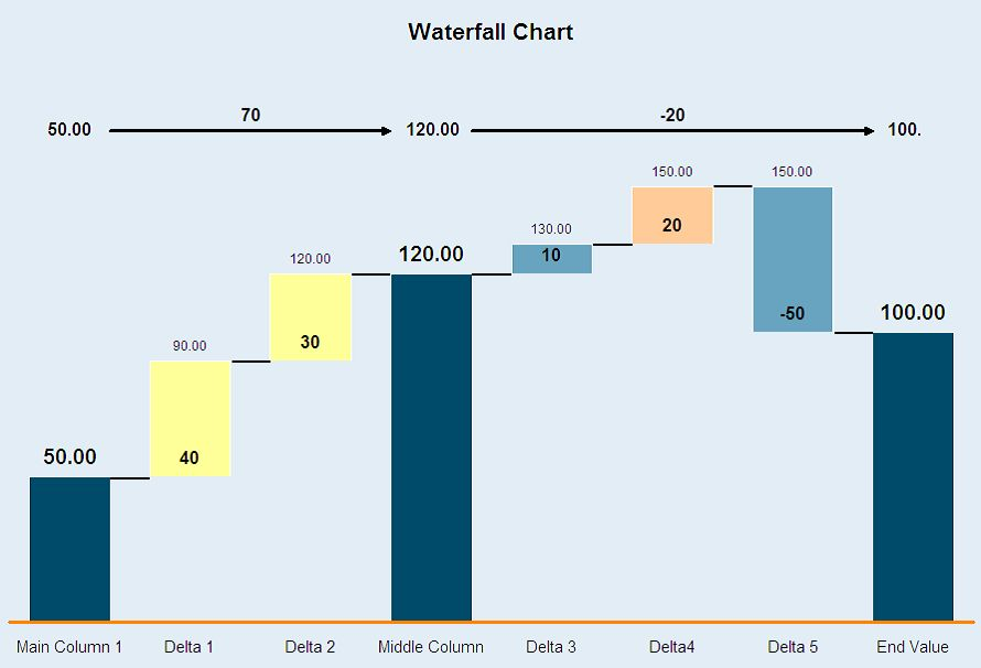 Waterfall chart - Wikipedia