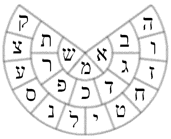 File:Yetzirah wheel bw.png - Wikipedia, the free encyclopedia