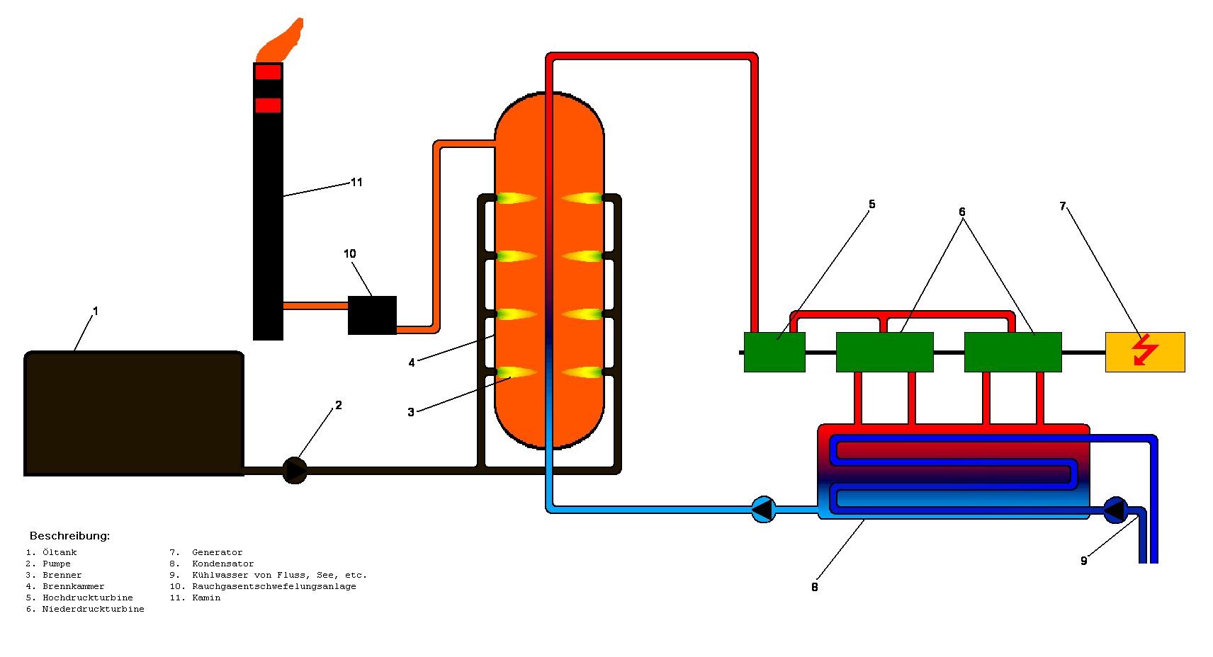 Ölkraftwerk – Wikipedia