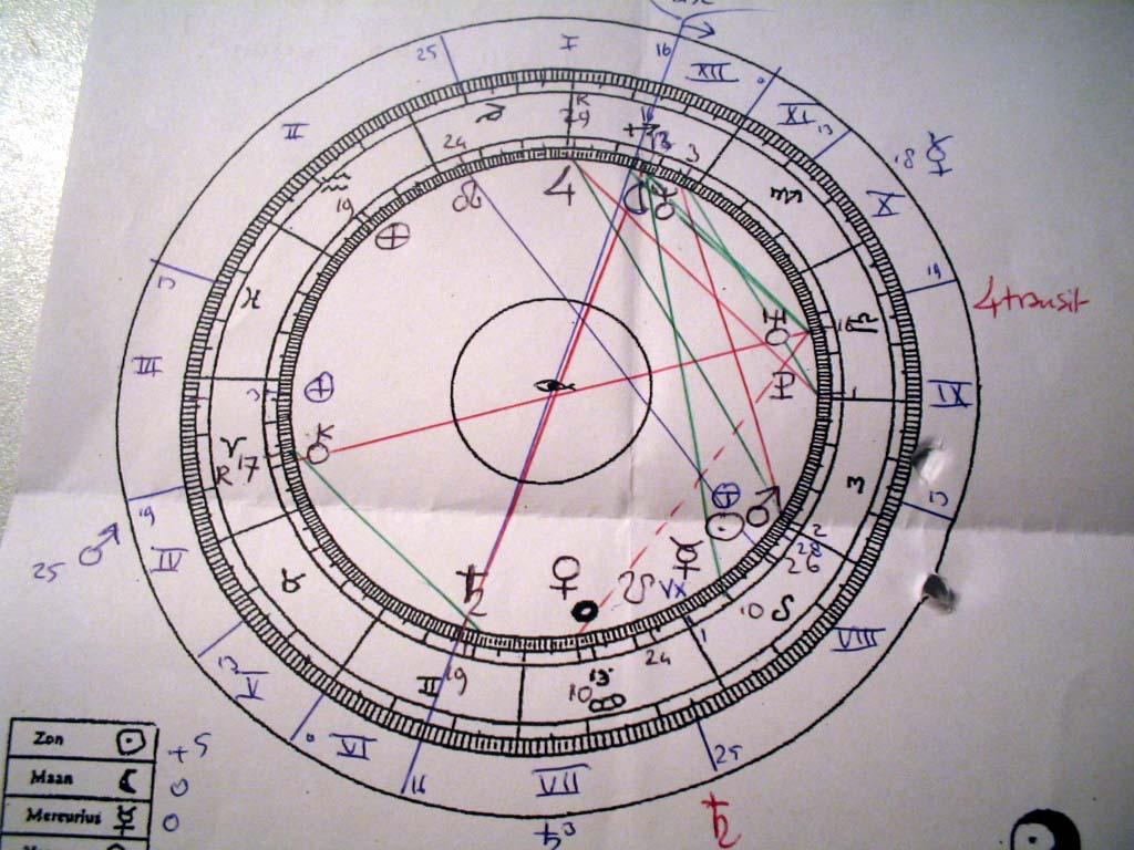 SpiritualWiki - Astrologie