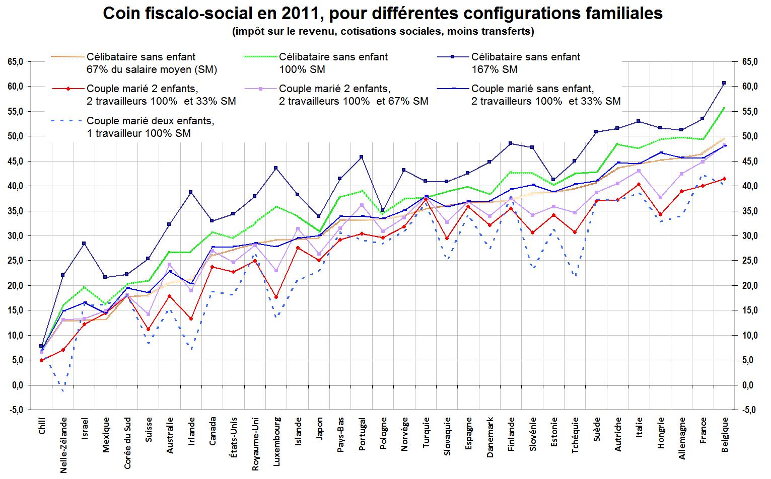 Coin_fiscalo-social_2011.png