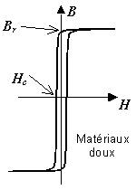 Cycle matériaux doux.jpg