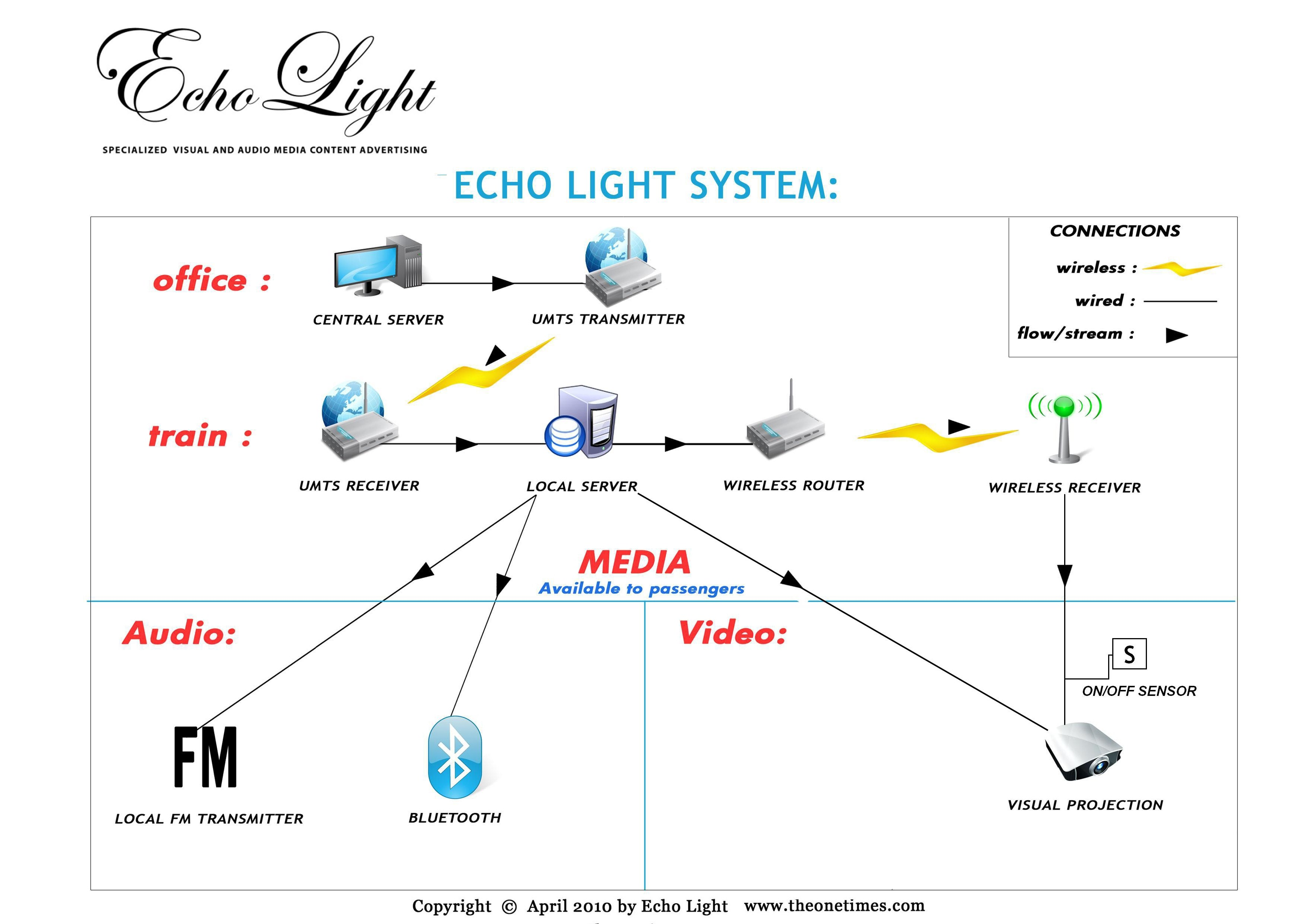Charts In Powerpoint 2010: ECHO LIGHT SYSTEM COMMUNICATION CHART SIMPLIFIED.jpg ,Chart