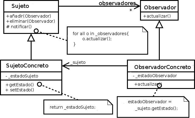 Diagrama Estructura Patrón Observer
