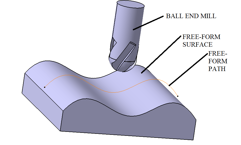 Freeform Surface Machining Wikipedia - Free form