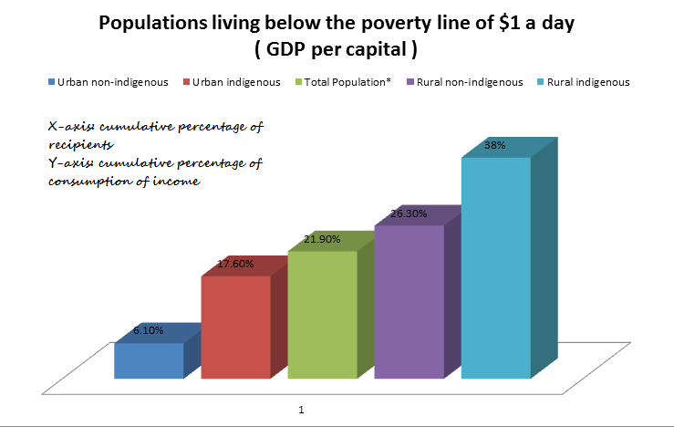 An analysis of the issue of poverty in asia africa and south america