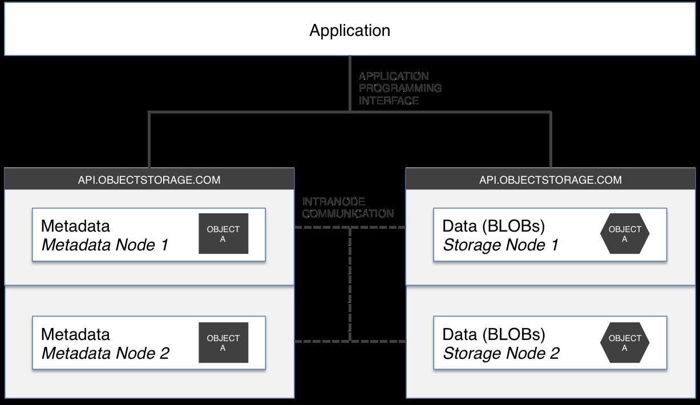 Object storage - Wikipedia