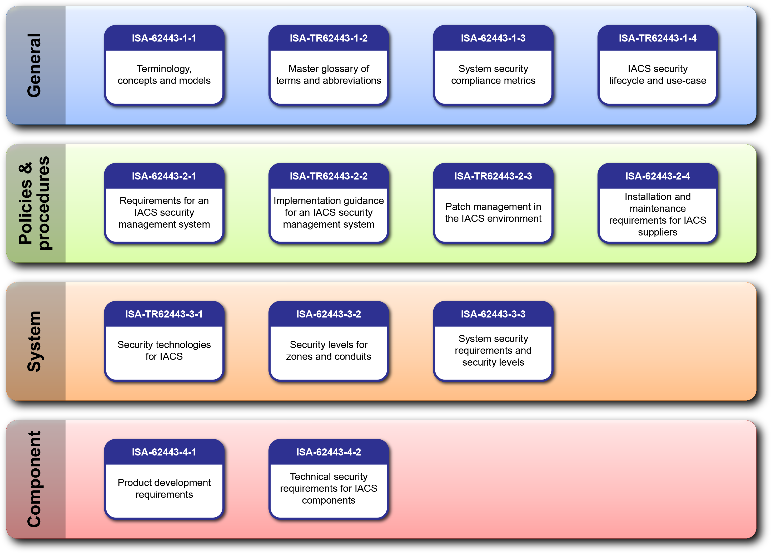 cyber security standards wikiwand