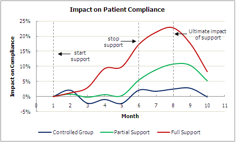 Impact on patient compliance.jpg