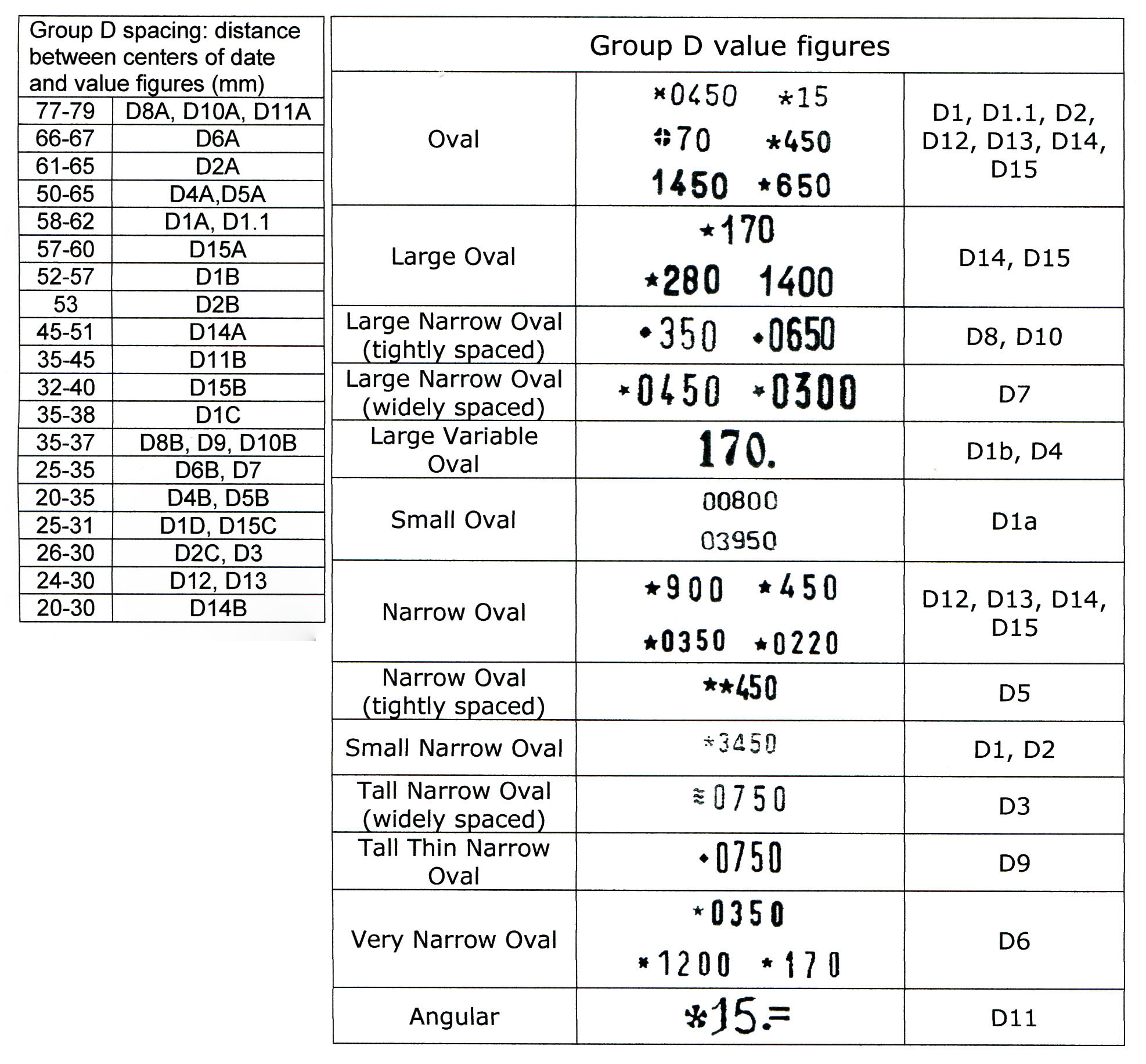 Time Clock Conversion Chart: Italy stamp group D spacing and value figure chart.jpg ,Chart