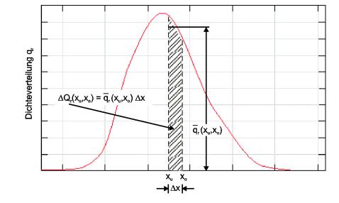 lineare Dichteverteilungskurve qr