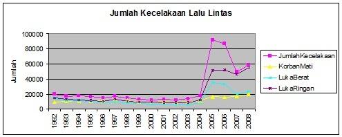 Lalu Lintas Indonesia Manajemen Lalu Lintas Yang