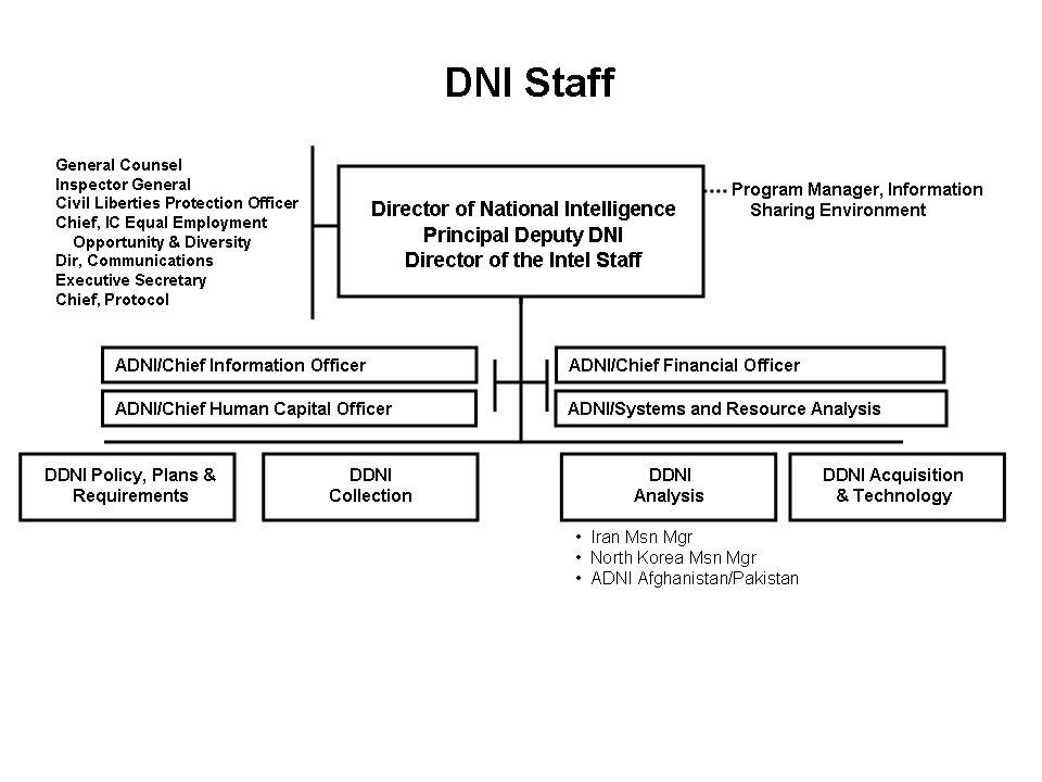 File Office Of The Dni Organizational Chart Png