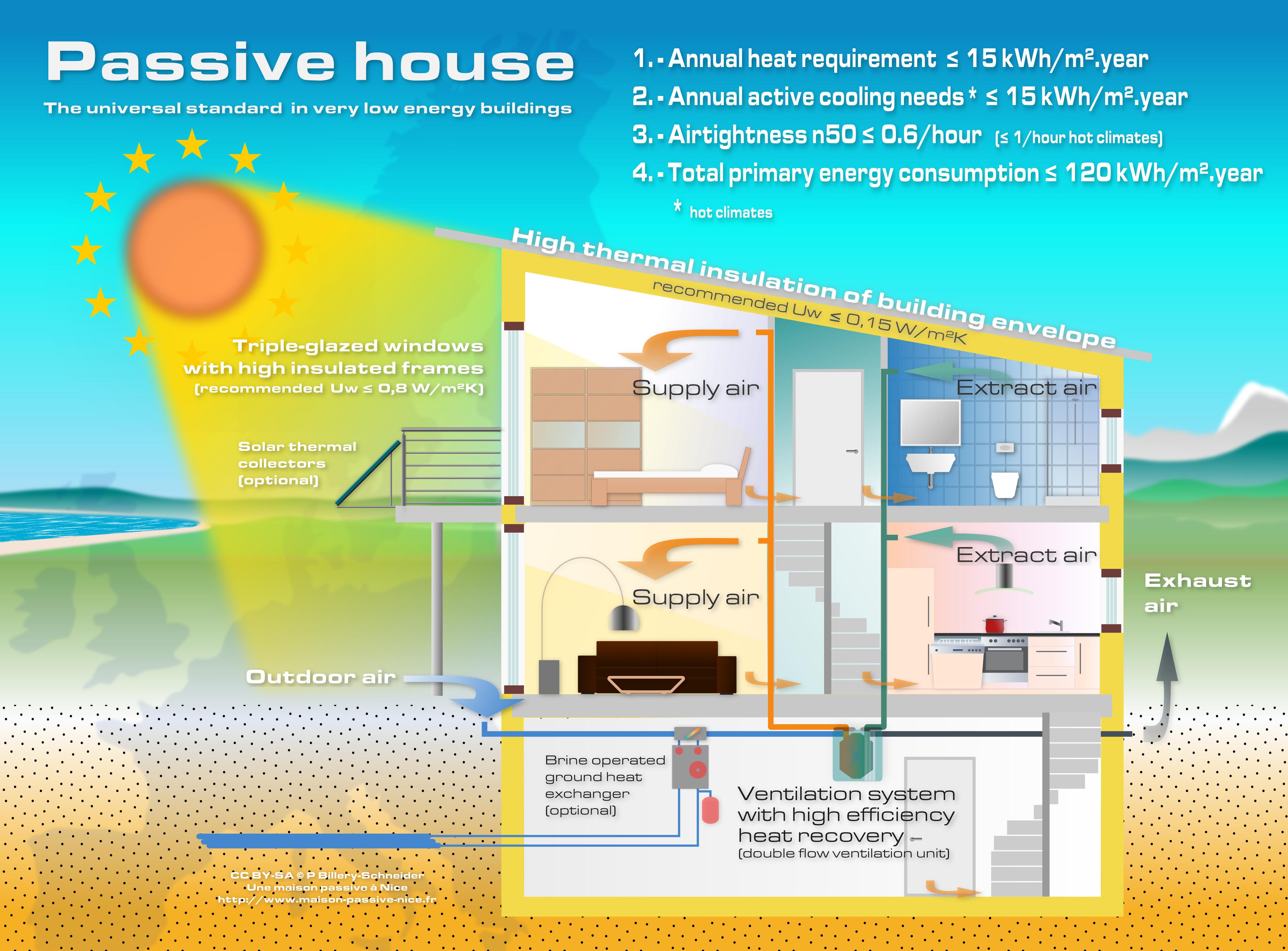 File passive house scheme wikimedia commons - Casas enterradas ...