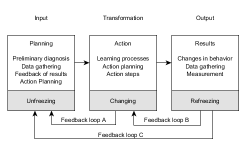 action research  action research in organization development edit