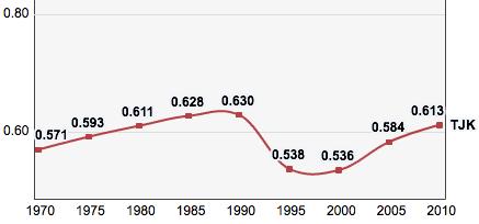 Tajikistan, Trends in the Human Development Index 1970-2010.png
