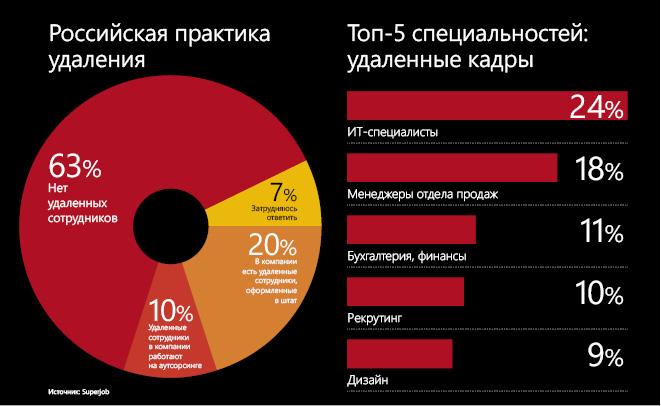 удалённая работа в интернете на дому в беларуси отзывы
