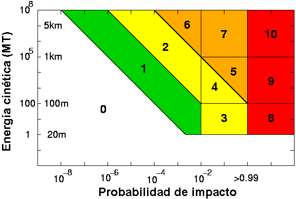 File:Torino scale big es.png