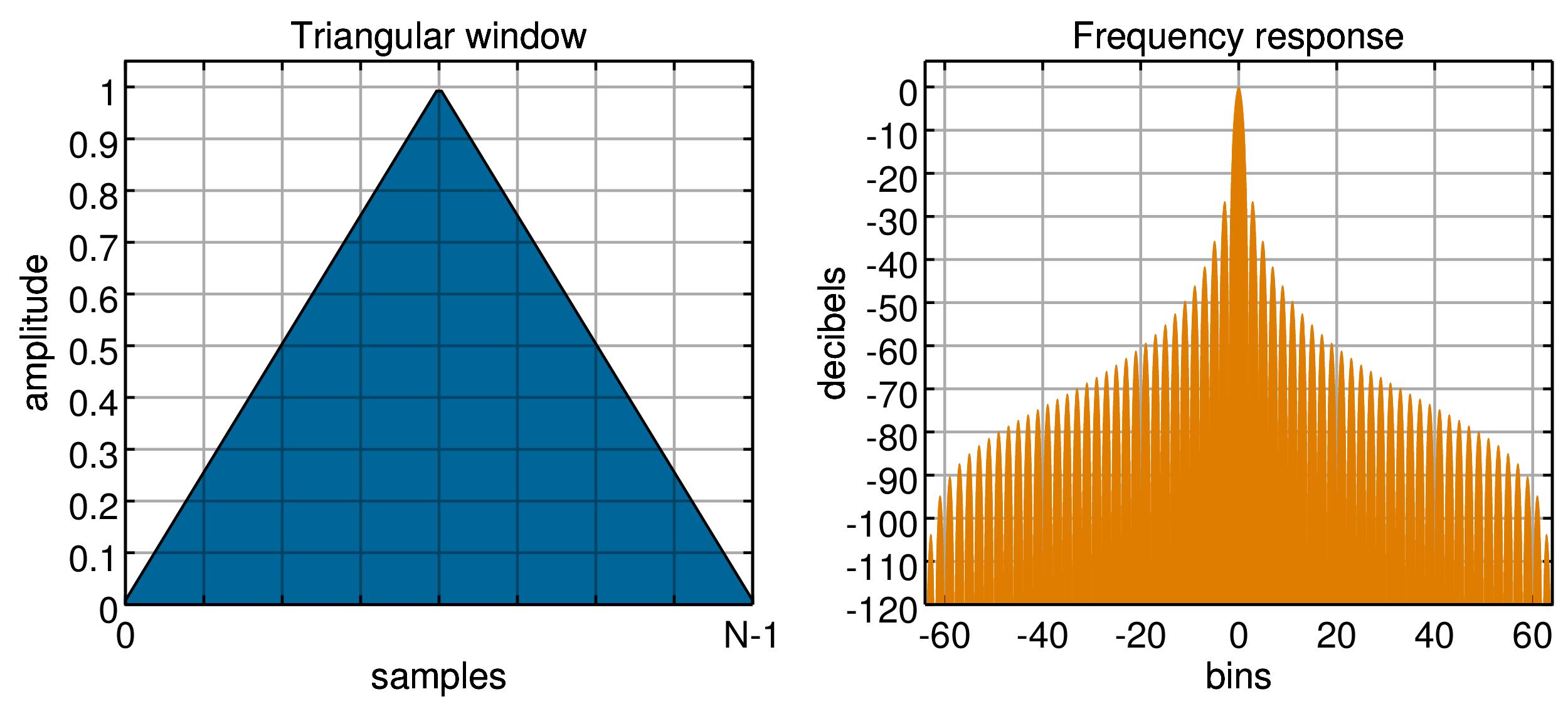 http://upload.wikimedia.org/wikipedia/commons/9/97/Window_function_%28triangular%29.png