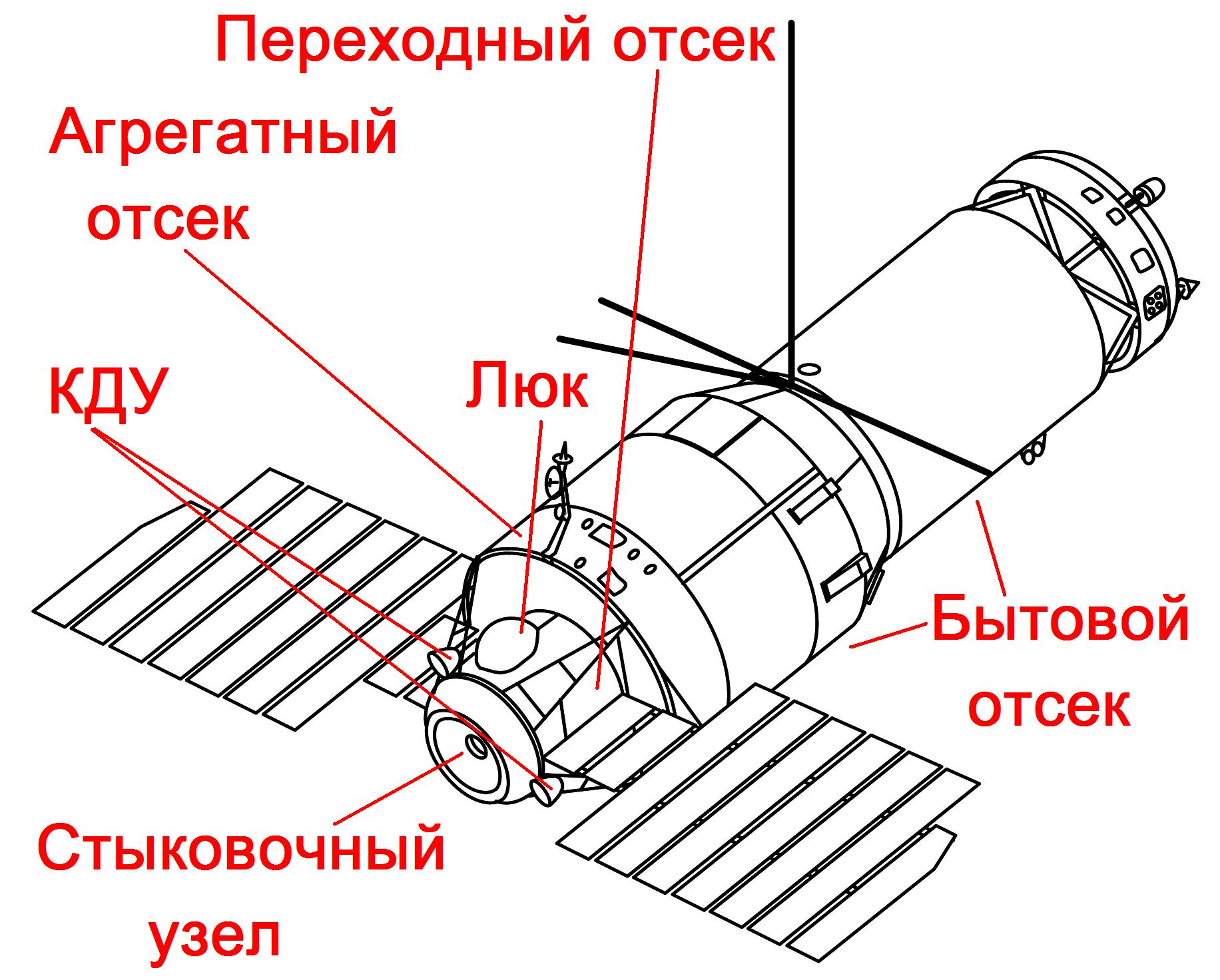 Файл:Салют-2, Салют-3 и Салют-5.png