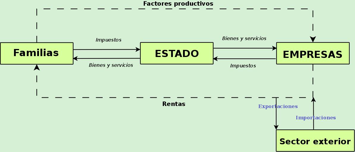 Circuito Wikipedia : File circuito economico basico