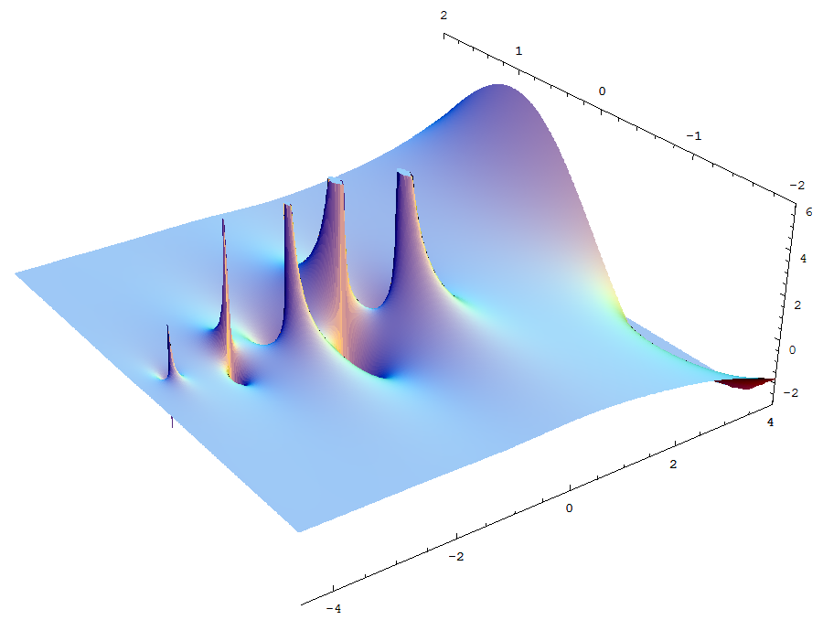 File:Complex gamma function Im.png - Wikimedia Commons