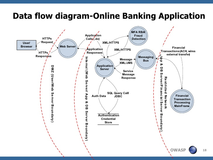 File Data Flow Diagram Online Banking Application Jpg