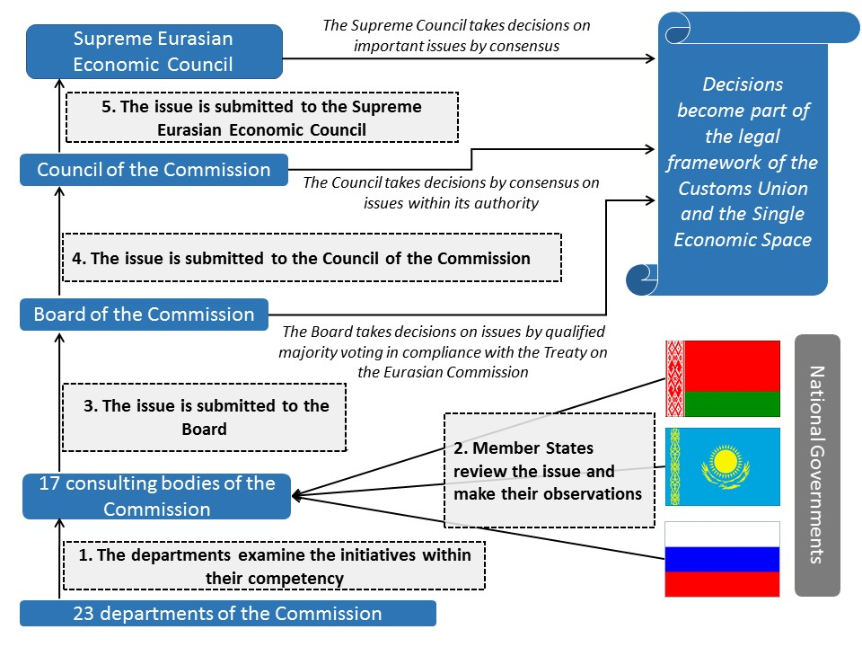 Compliance Organizational Chart: Decision making process of the Eurasian Customs Union and the ,Chart