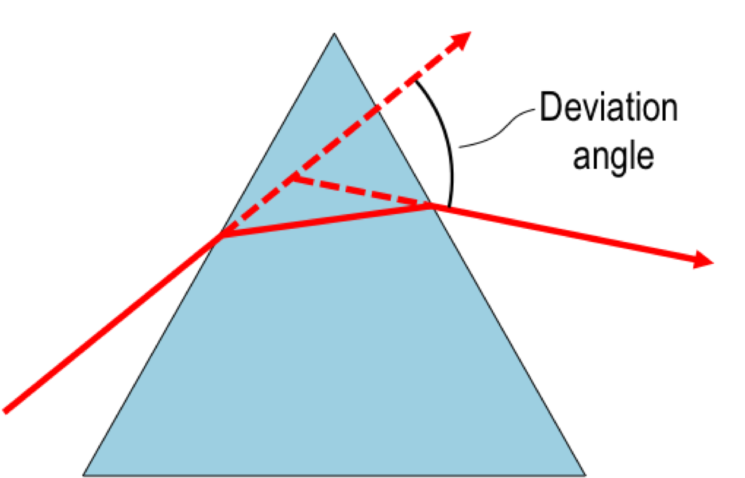 Minimum Deviation Wikipedia