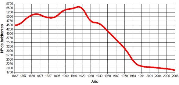 DemografiaChelva.jpg