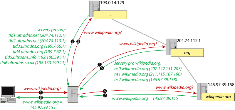 Soubor:Dns-wikipedia.png