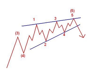 Beendende Diagonale