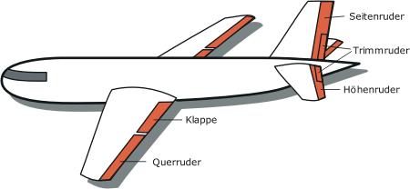 File:Flugzeug-ruder3.png