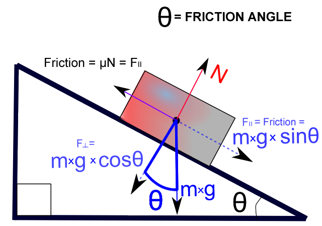 mechanics kinetic friction The mechanics of belt friction revisited vlado a lubarda departments of nano-engineering and mechanical and aerospace engineering,  kinetic friction.