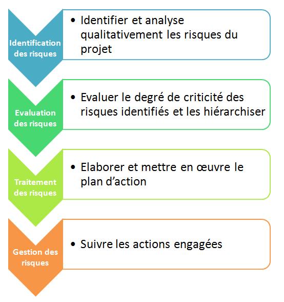 File gestion des risques png wikimedia commons - Les classiques du design ...