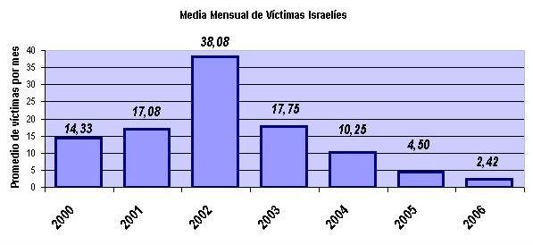 Gráfica promedio mensual víctimas israelíes 2000-2006.jpg