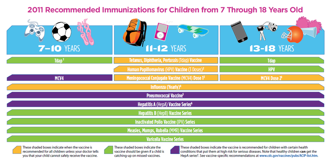 cdc 2014 recommended immunizations for
