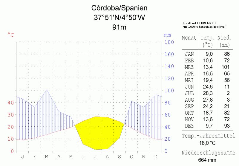 Klimadiagramm-Cordoba-Spanien-metrisch-deutsch.png