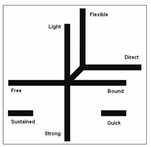 Laban movement analysis (LMA) effort graph