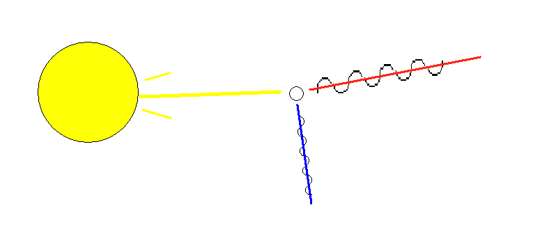 File:Light-scattering.png - Wikimedia Commons | 765 x 339 png 7kB