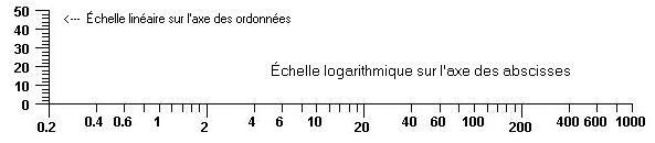 comment trouver une echelle pour un graphique
