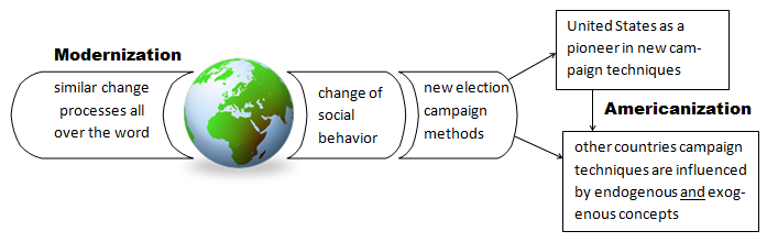 Americanization In Election Campaign Communication Wikipedia