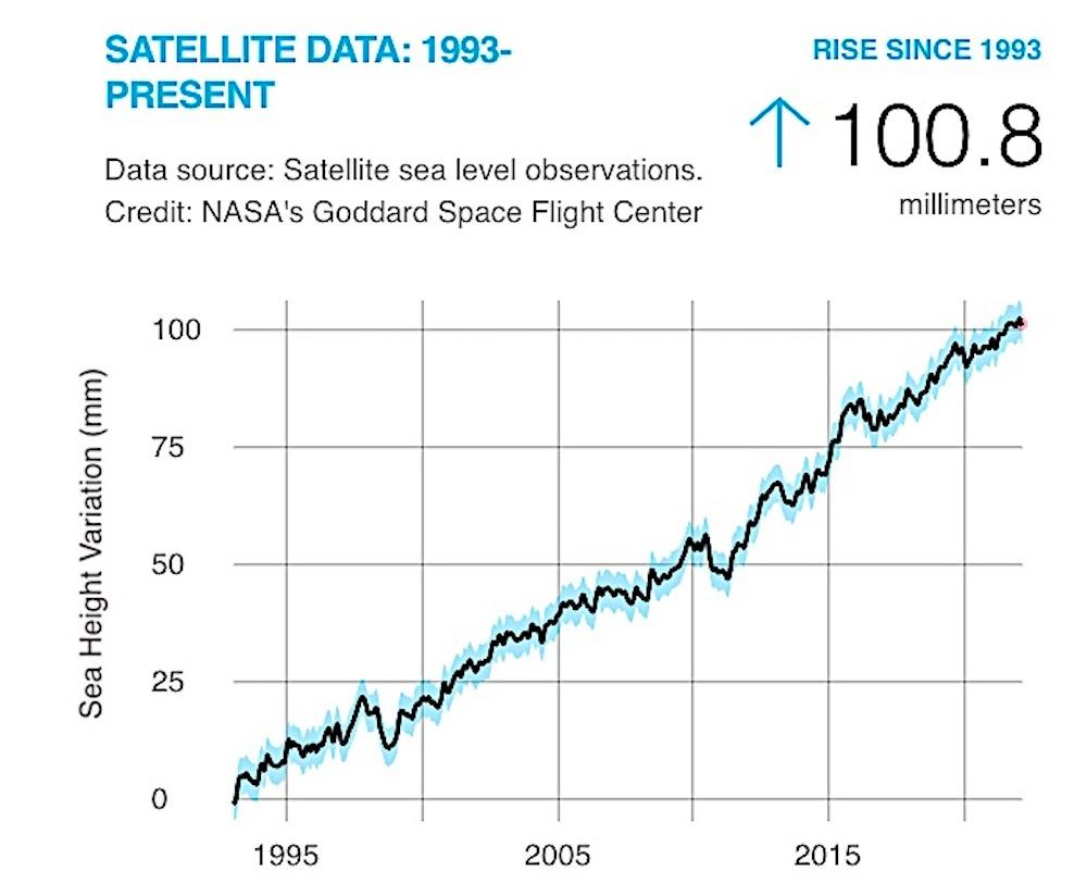 Sea Level Rise Wikipedia