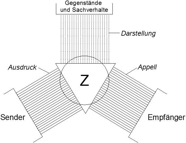 ein tag ohne deutsch ist kein tag - Kommunikationsquadrat Beispiel