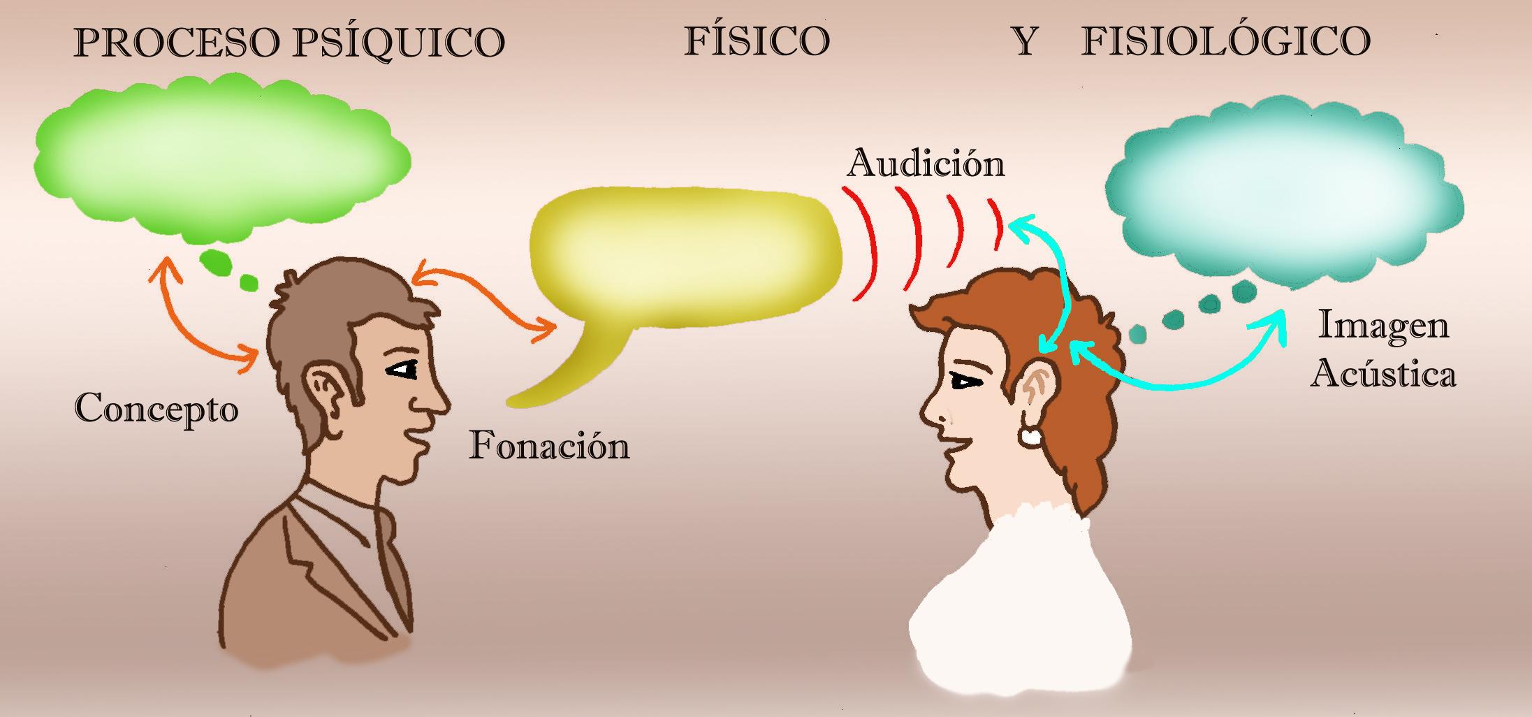 lenguaje el habla: