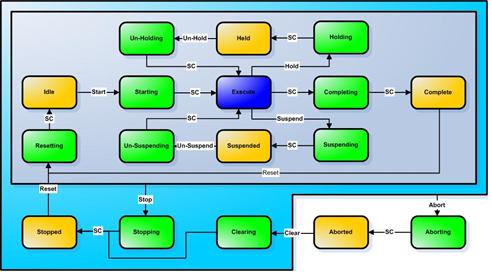 packml wikipedia Deployment Diagram State Machine Diagram Example