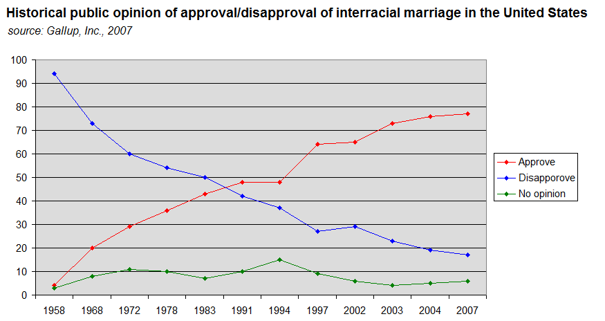 Interracial Marriage Statistics 64