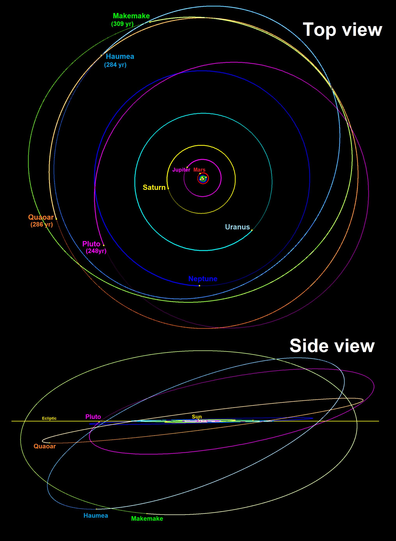 Wiki: Haumea - upcScavenger