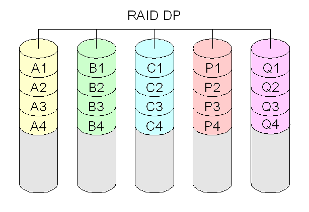 Diagram of a RAID DP (Double Parity) setup.