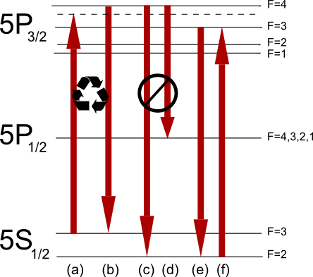 Rubidium85 laser cooling